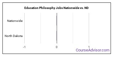 Education Philosophy Jobs Nationwide vs. ND
