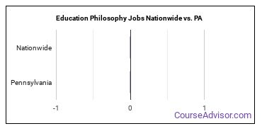 Education Philosophy Jobs Nationwide vs. PA