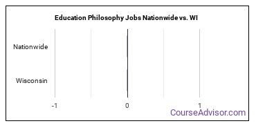 Education Philosophy Jobs Nationwide vs. WI
