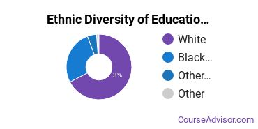 Educational Administration Majors in AL Ethnic Diversity Statistics