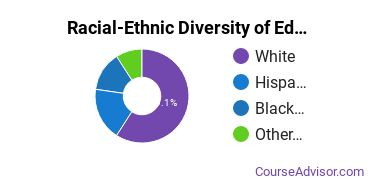 Racial-Ethnic Diversity of Education Admin Associate's Degree Students