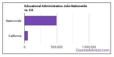 Educational Administration Jobs Nationwide vs. CA
