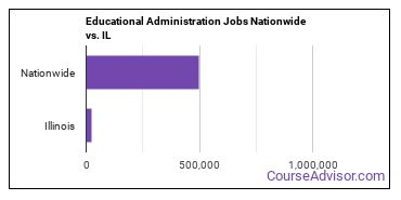 Educational Administration Jobs Nationwide vs. IL