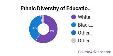 Educational Administration Majors in MS Ethnic Diversity Statistics