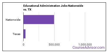 Educational Administration Jobs Nationwide vs. TX