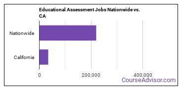 Educational Assessment Jobs Nationwide vs. CA