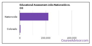 Educational Assessment Jobs Nationwide vs. CO