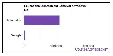 Educational Assessment Jobs Nationwide vs. GA