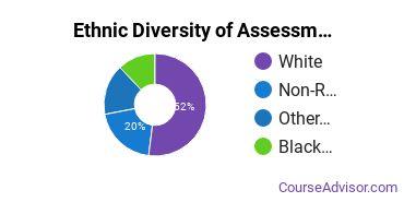 Educational Assessment Majors in IN Ethnic Diversity Statistics