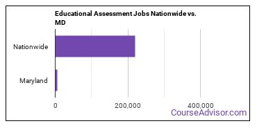 Educational Assessment Jobs Nationwide vs. MD