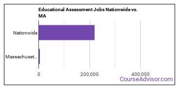 Educational Assessment Jobs Nationwide vs. MA