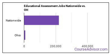 Educational Assessment Jobs Nationwide vs. OH