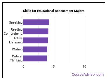 Important Skills for Educational Assessment Majors