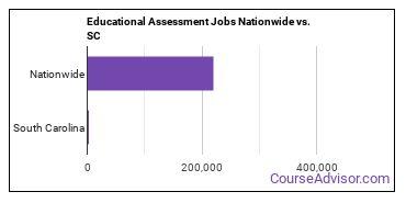 Educational Assessment Jobs Nationwide vs. SC