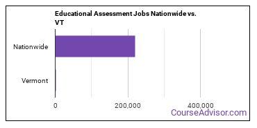 Educational Assessment Jobs Nationwide vs. VT