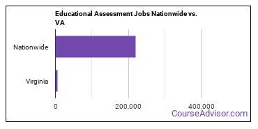 Educational Assessment Jobs Nationwide vs. VA