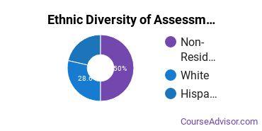 Educational Assessment Majors in WA Ethnic Diversity Statistics