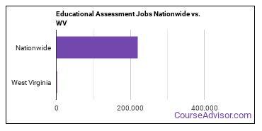 Educational Assessment Jobs Nationwide vs. WV