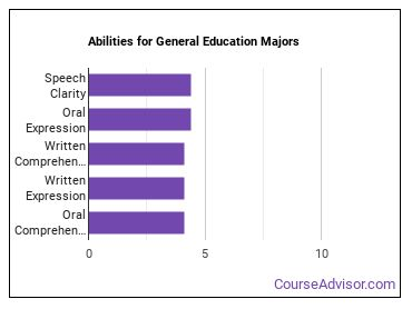 Important Abilities for education Majors
