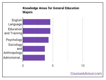 Important Knowledge Areas for General Education Majors