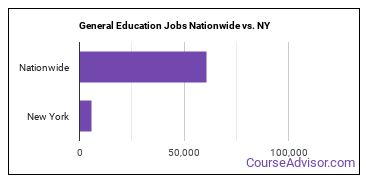 General Education Jobs Nationwide vs. NY