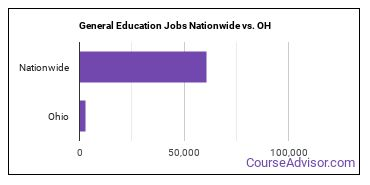 General Education Jobs Nationwide vs. OH