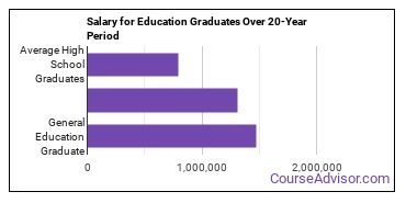 general education salary compared to typical high school and college graduates over a 20 year period