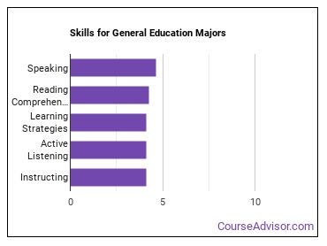 Important Skills for General Education Majors