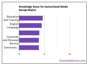 Important Knowledge Areas for Instructional Media Design Majors