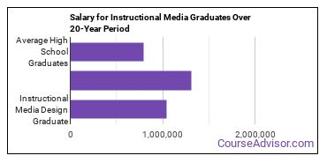 instructional media design salary compared to typical high school and college graduates over a 20 year period