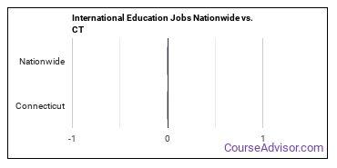 International Education Jobs Nationwide vs. CT