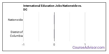 International Education Jobs Nationwide vs. DC