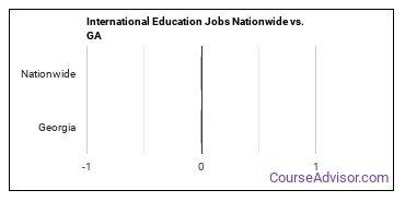 International Education Jobs Nationwide vs. GA