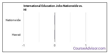 International Education Jobs Nationwide vs. HI