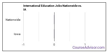 International Education Jobs Nationwide vs. IA