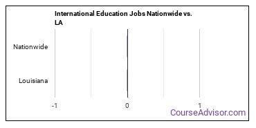 International Education Jobs Nationwide vs. LA