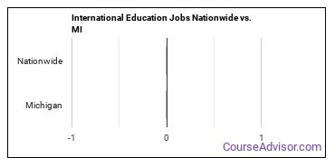 International Education Jobs Nationwide vs. MI