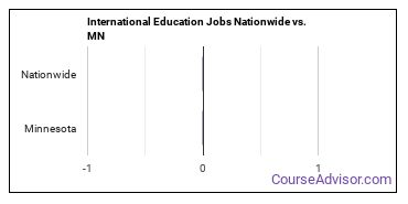 International Education Jobs Nationwide vs. MN