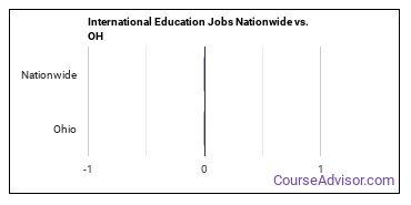 International Education Jobs Nationwide vs. OH