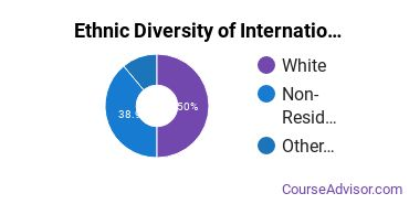 International Education Majors in PA Ethnic Diversity Statistics