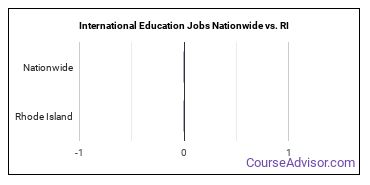 International Education Jobs Nationwide vs. RI