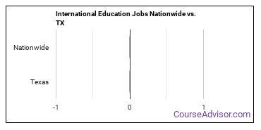 International Education Jobs Nationwide vs. TX