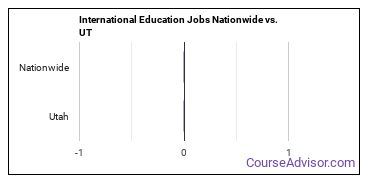 International Education Jobs Nationwide vs. UT