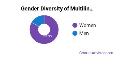 Multilingual Education Majors in GA Gender Diversity Statistics
