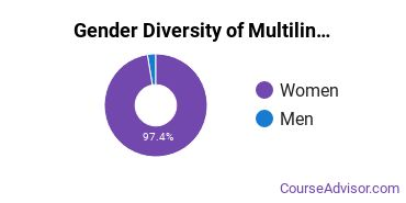 Multilingual Education Majors in MD Gender Diversity Statistics