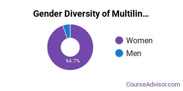 Multilingual Education Majors in MO Gender Diversity Statistics