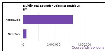 Multilingual Education Jobs Nationwide vs. NY