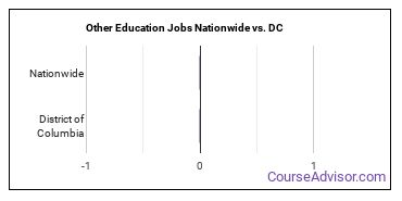 Other Education Jobs Nationwide vs. DC