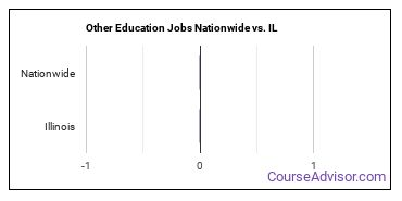 Other Education Jobs Nationwide vs. IL
