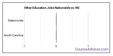 Other Education Jobs Nationwide vs. NC